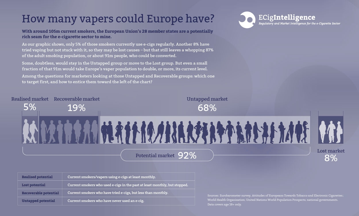 ECigIntelligence potential European vaper numbers infographic