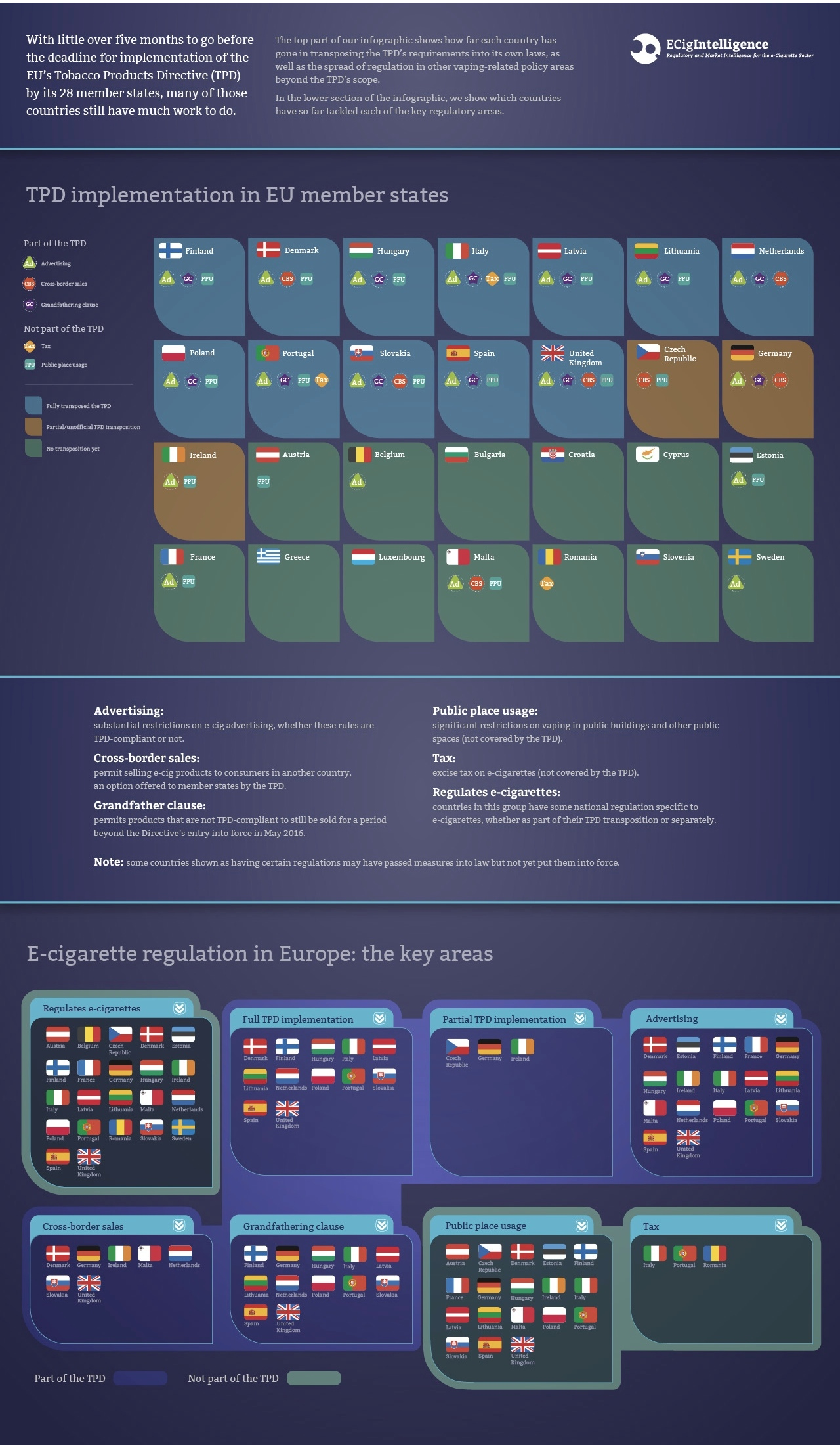 updated ECigIntelligence TPD transposition and European e-cig regulation infographic Dec 2015