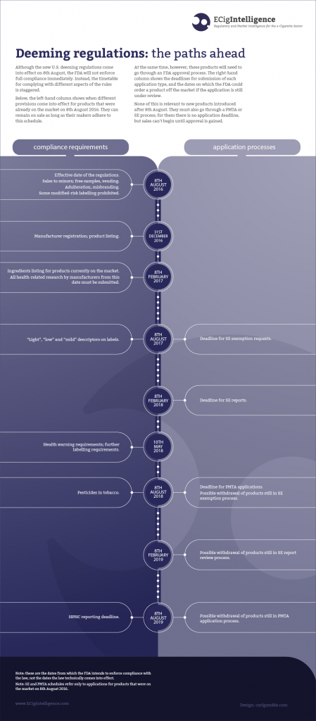ECigIntelligence deeming regulations current product compliance timeline